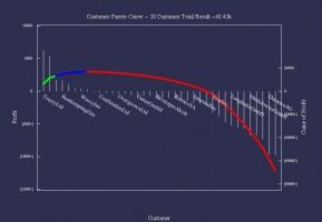 Darstellung der Kundenerträge für Kunden, die Produkt WE31200 gekauft haben