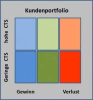 6-Felder-Kundenportfolio