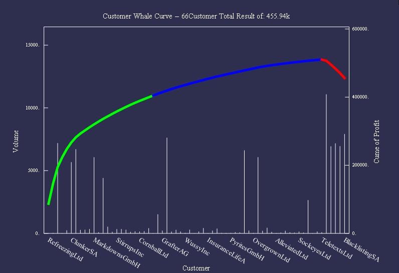 Kumulierte Kundenerträge nach zweiter Optimierungsrunde