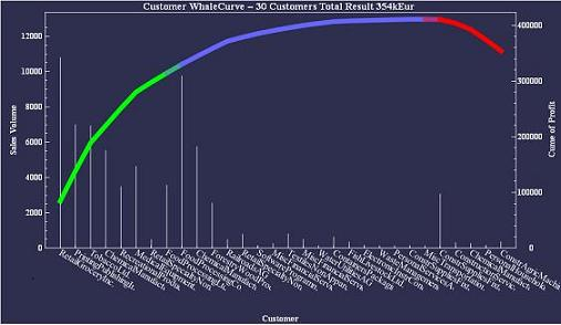 Kunden Whale Curve